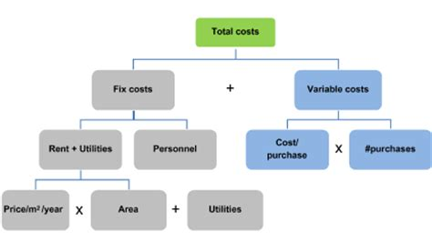 Case study report structure